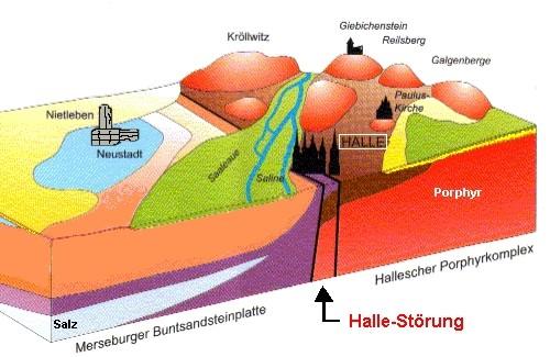 Bildquelle: Geologisches Blockbild nach Herold 2001 (nach Wagenbreth / Steiner 1985)